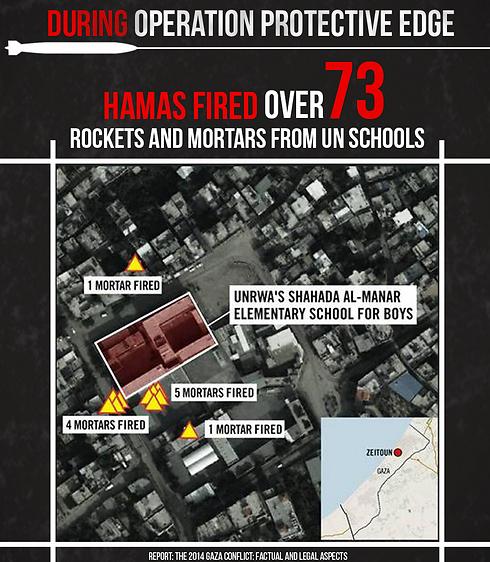 """ריכוז של נתוני ירי חמאס מתוך בתי חולים ובתי ספר, גם של האו""""ם ()"""