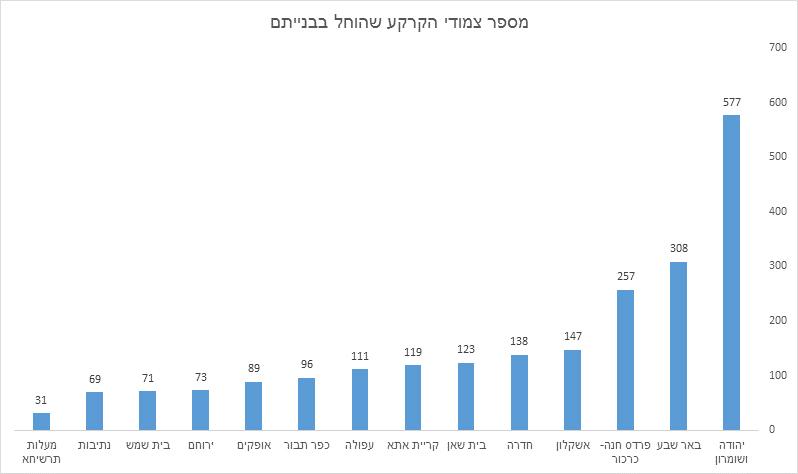 (נתונים: מרכז הבנייה הישראלי)