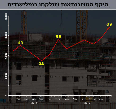 היקף המשכנתאות בישראל. בגלל מחירי הדיור הגבוהים, משפחות נאלצות לרכוש נכס במינוף גבוה - על שלל סיכוניו (צילום: עידו ארז)