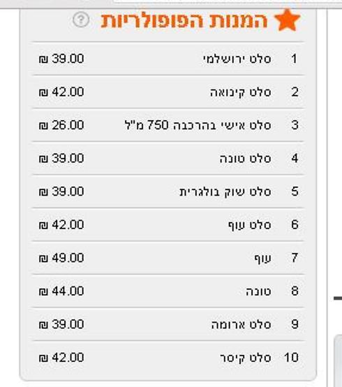 המחירים שהיו ואינם עוד (צילום מסך מתוך האתר 10bis) (צילום מסך מתוך האתר 10bis)