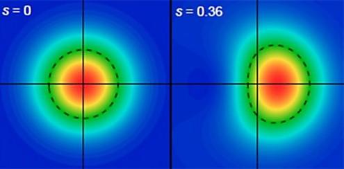 """התרשים השמאלי מייצג פעילות אלקטרומגנטית עם אור בדרגה הנמוכה ביותר האפשרית לפי חוקי הפיזיקה הקלאסית. מימין, חלק מהשדה האלקטרומגנטי הוקטן עוד יותר. המחיר הוא חוסר יכולת למדוד את קרן האור. אפקט זה מכונה """"סחיטה"""" (כמו שסוחטים מיץ מתפוז) בשל הצורה האליפטית שהוא יוצר. איור: Mete Atature, אוניברסיטת קיימברידג'. (צילום מסך)"""