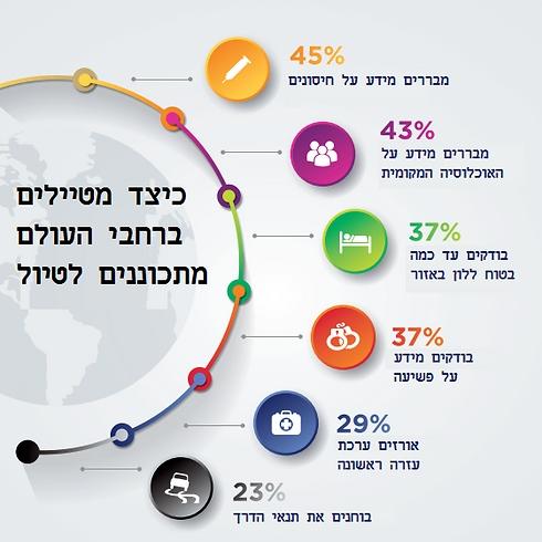 (נתונים: International SOS) (נתונים: International SOS)