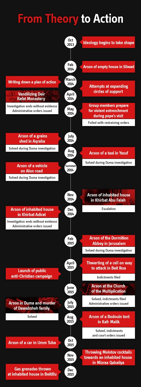 """A timeline of the development and activities of the """"Revolt"""" group"""