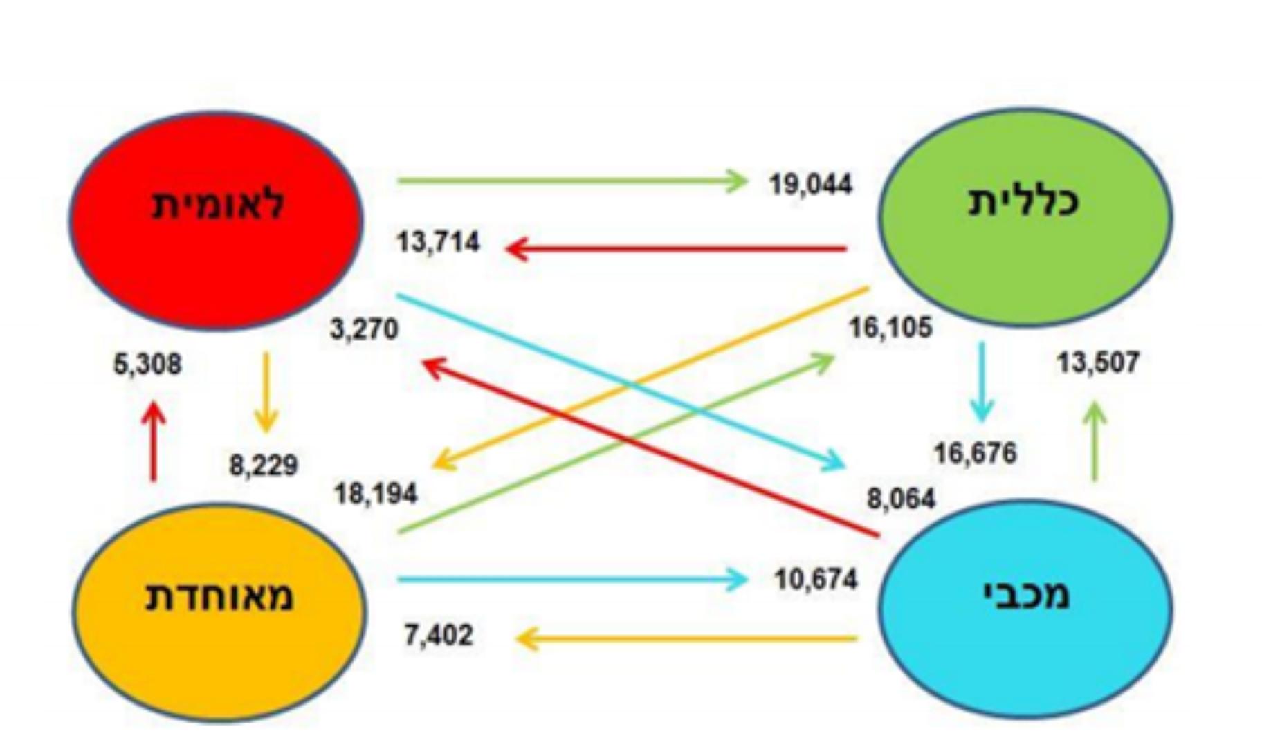 המעברים בין הקופות במהלך 2015