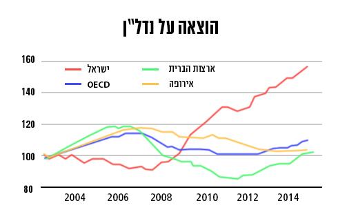 (מקור: OECD) (מקור: OECD)