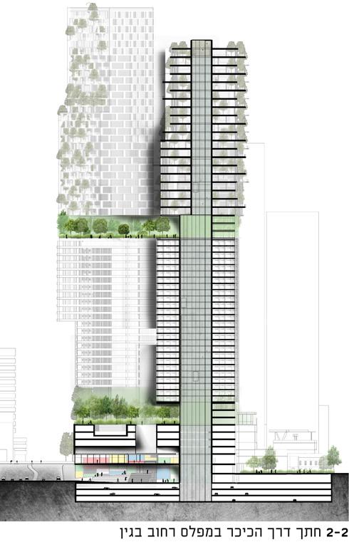 פודיום של חמש קומות בסיס, רחוב עילי, עוד עשרות קומות משרדים ומלון, רחוב עילי, ואז המגורים (הדמיה: קימל אשכולות אדריכלים)
