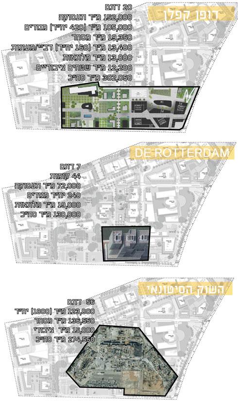 הפרויקט במספרים, בהשוואה לשוק הסיטונאי הקרוב ולגוש המגדלים שהוא משופע ממנו - דה רוטרדם של רם קולהאס, בהולנד (הדמיה: קימל אשכולות אדריכלים)