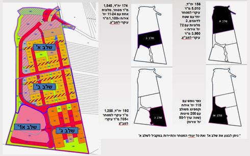 שלבי הבנייה של התוכנית (תוכניות: רשות מקרקעי ישראל )