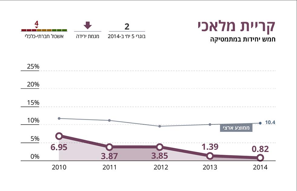 מגמת הירידה עד 2014 בקריית מלאכי ()