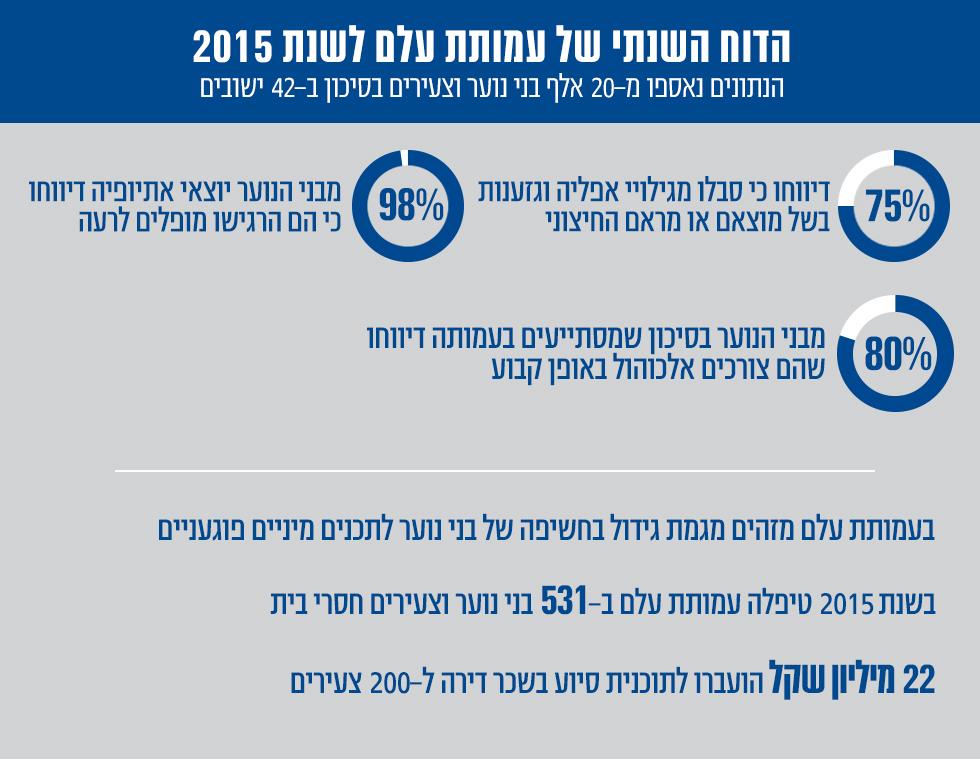 הנתונים של עלם שהוצגו היום לנשיא המדינה ()
