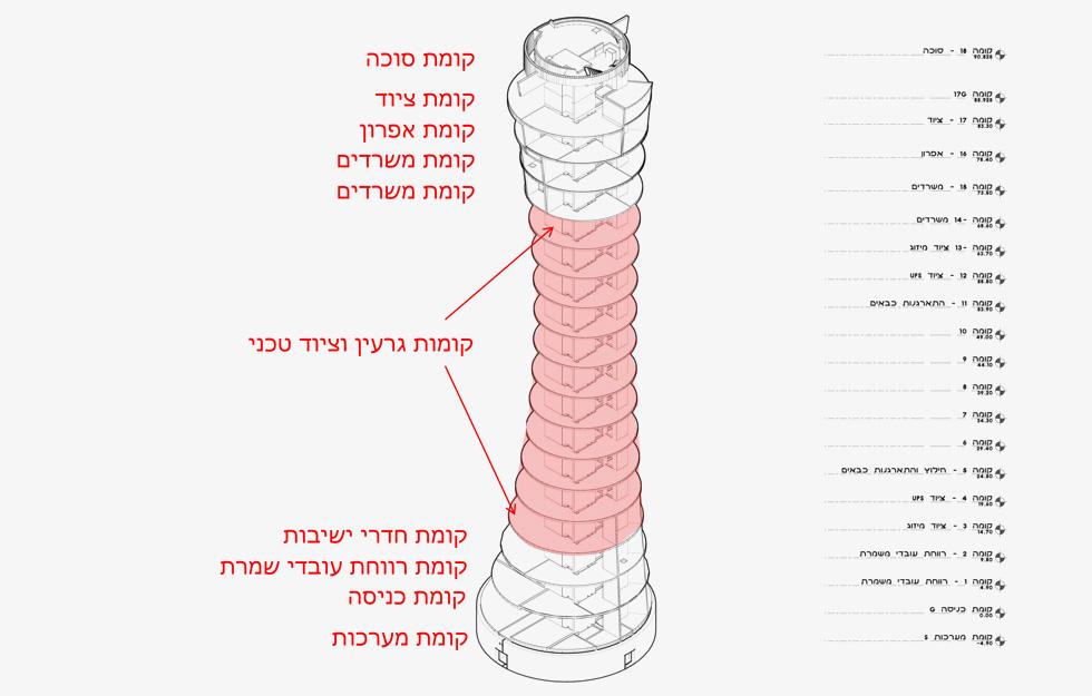 חלוקת הקומות במגדל הפיקוח החדש של נתב''ג, שעלה 110 מיליון שקל (שרטוט: פלג אדריכלים)