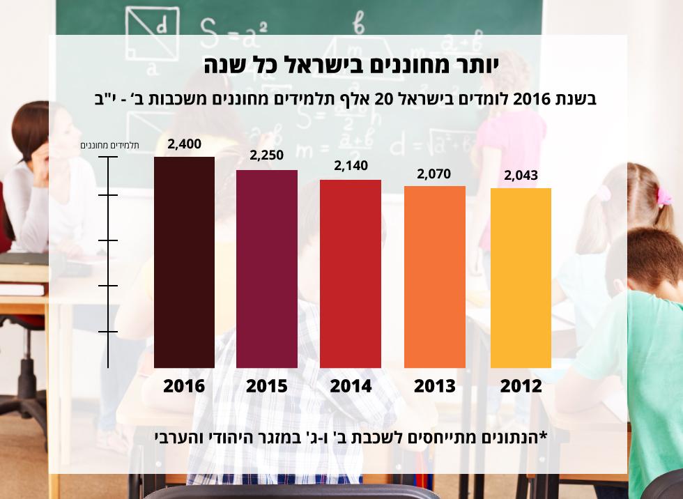 העלייה במספר התלמידים המחוננים מ-2012 ()