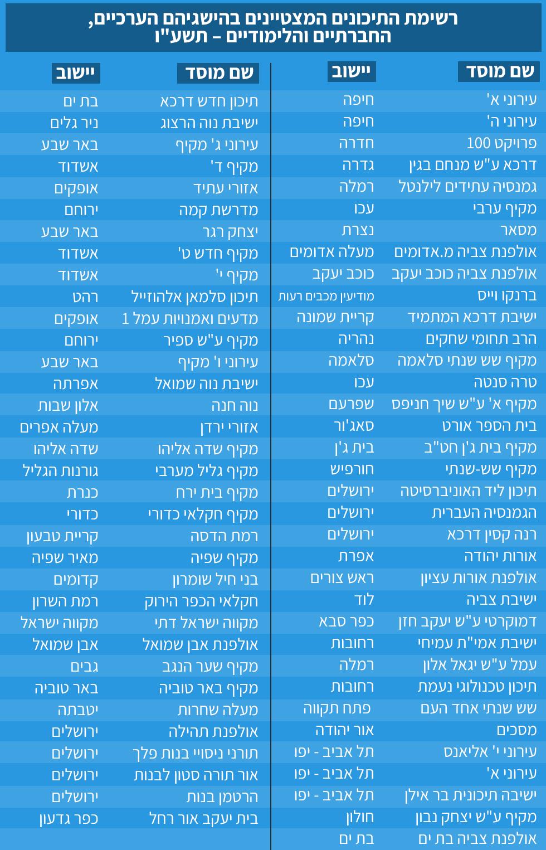 רשימת בתי הספר שהצטיינו בהישגיהם