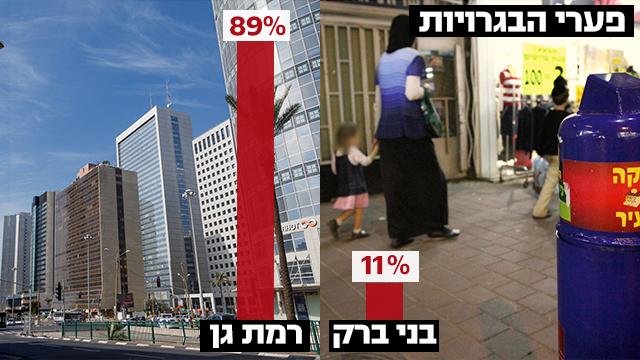 קרובים, אבל רחוקים מתמיד. בני ברק לעומת רמת גן (צילום: עידו ארז, shutterstock) (צילום: עידו ארז, shutterstock)