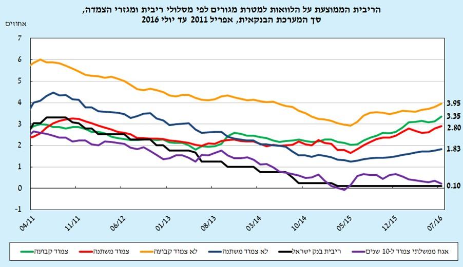 (מקור: בנק ישראל)