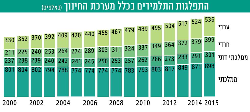 העלייה במספרי התלמידים בזרמים השונים משנת 2000 ()