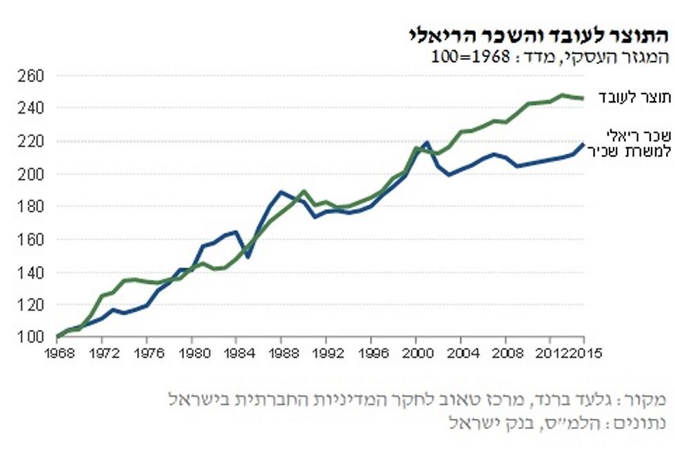 פריון העבודה בהשוואה לשכר הריאלי  (מקור: מכון טאוב)
