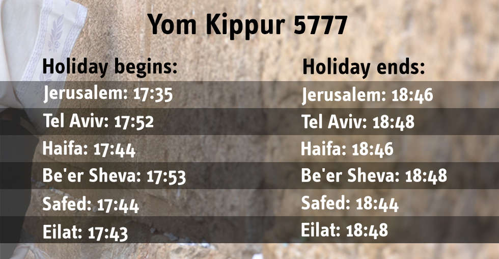Yom Kippur times information