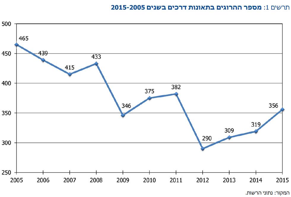 התפתחות מספר ההרוגים במהלך השנים ()