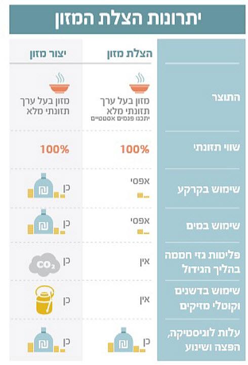 (אינפוגרפיקה: galia infographics)