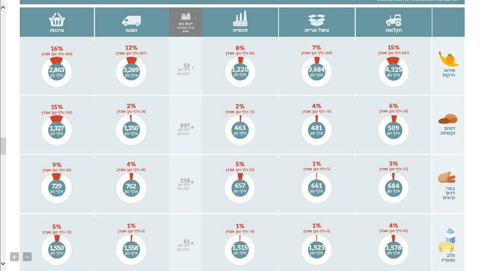 לחצו על התמונה להגדלתה (אינפוגרפיקה: galia infographics) (אינפוגרפיקה: galia infographics)
