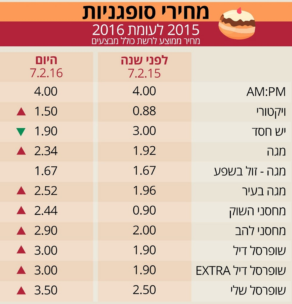 מקור הנתונים: pricez.co.il