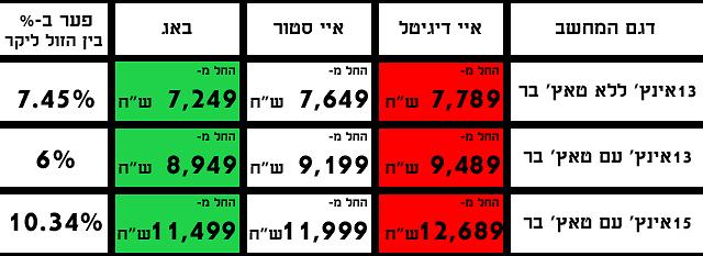 הפער במחירים (איור: גיא לוי)