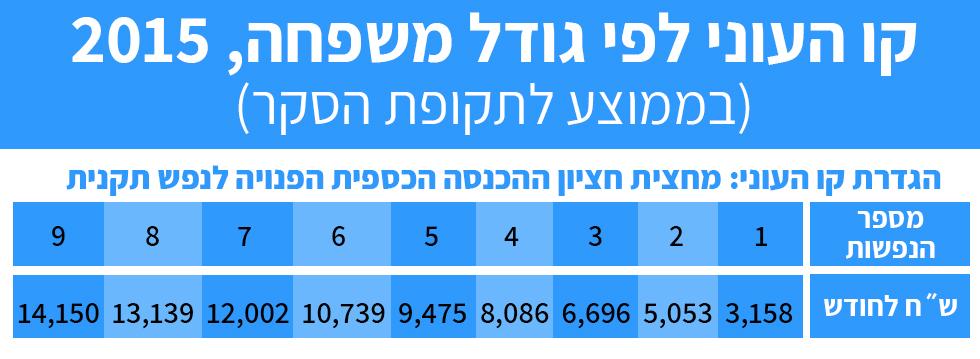 יחיד המתקיים מהכנסה של פחות מ-3,158 שקל בחודש מוגדר כעני ()
