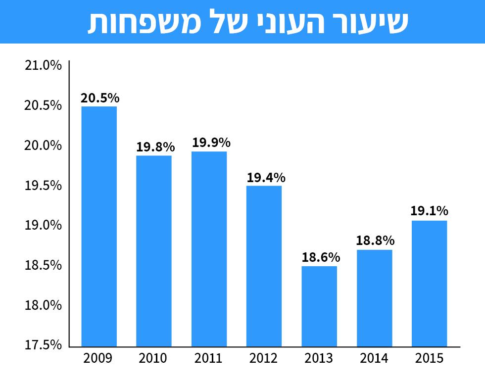 מגמת עלייה במספר המשפחות העניות מ-2013 ()