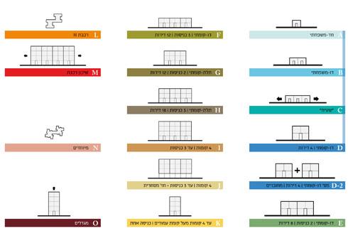 """האדריכלים פלד וקימלמן ערכו סקר שכונה מקיף, שבו הוגדרו טיפוסי המגורים השונים (באדיבות פלד קימלמן אדריכלים ומתכנני ערים בע""""מ)"""