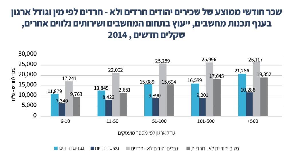 (מתוך מדד הגיוון 2016 ) (מתוך מדד הגיוון 2016 )