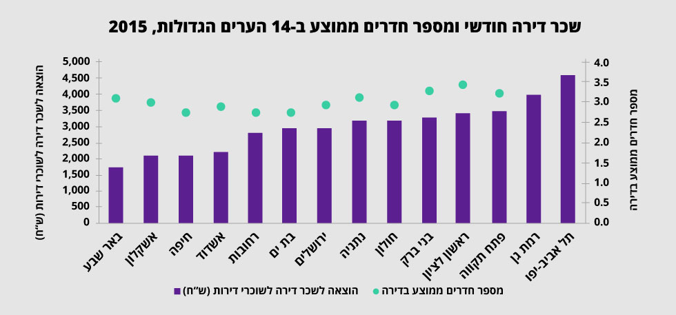 (נתונים: הלשכה המרכזית לסטטיסטיקה)