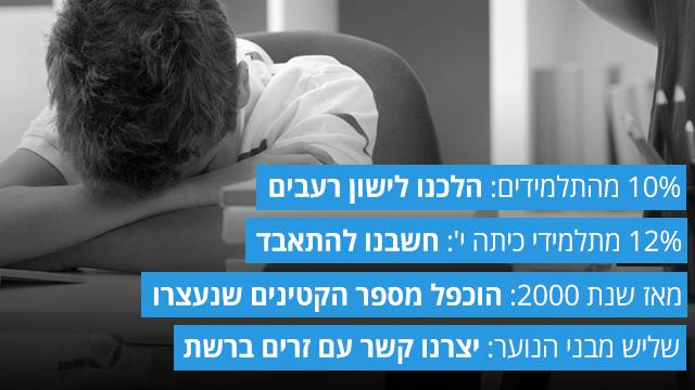 נתוני המועצה לשלום הילד שפורסמו אתמול (צילום: shutterstock) (צילום: shutterstock)