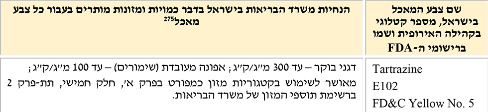 (באדיבות מרכז המחקר והמידע של הכנסת)