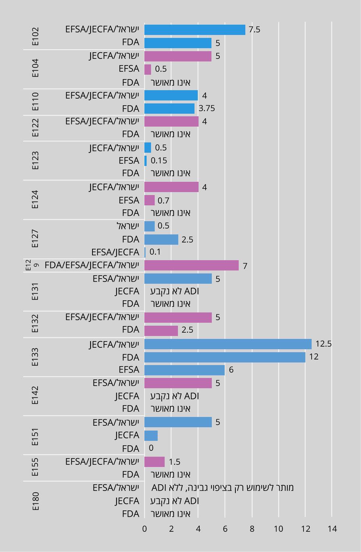 """15 חומרים סינתטיים שמשמשים כצבעי מאכל. השוואה בין האישור לשימוש בהם בישראל לבין האישור לשימוש בהם בגופי הפיקוח בארה""""ב ובאירופה (באדיבות מרכז המחקר והמידע של הכנסת)"""