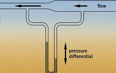 כשהצינור רחב הזרימה איטית והלחץ גבוה, לכן הנוזל בצינור המעוקל נדחף לכיוון השני  (מקור: ויקיפדיה)