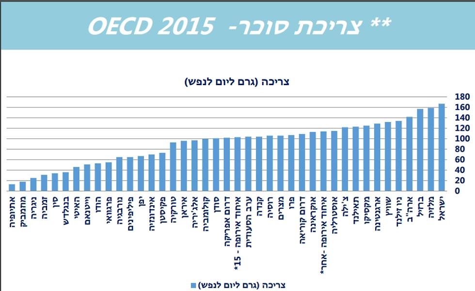 ישראל מובילה בצריכת הסוכר ובכל זאת תוחלת החיים פה היא מהגבוהות בעולם ()