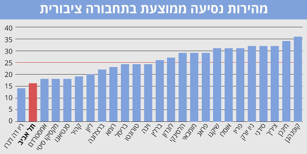 מהירות הנסיעה של התחבורה הציבורית בתל אביב, מהנמוכות בעולם ()