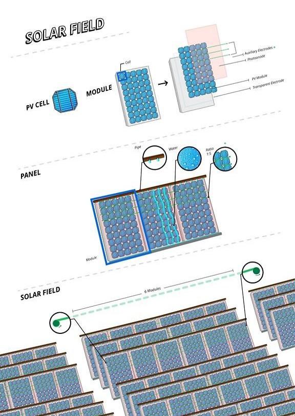 החזון של קבוצת המחקר - פיצול גיאוגרפי בין האתרים בהם נוצרים החמצן והמימן: באתר אחד תפעל חוות הקולטים הסולריים שתאסוף את אנרגיית השמש ותייצר חמצן, ובאתר אחר (תחנת דלק למשל) יופק המימן (הדמיה: דוברות הטכניון)