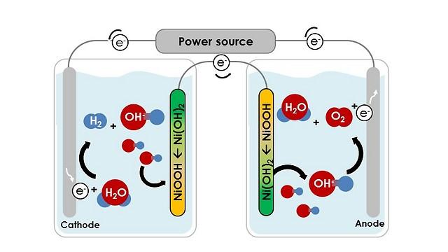 הטכנולוגיה שפותחה בטכניון: החמצן והמימן נוצרים ונאגרים בתאים נפרדים לגמרי. לדברי אביגיל, אפשר להחליף את אחת האלקטרודות (אנודה) באלקטרודה רגישה לאור (פוטו-אנודה), כך שהמרת המים ואנרגיית השמש לדלק מימן תבוצע ישירות, כלומר בתהליך אחד. (הדמיה: דוברות הטכניון)