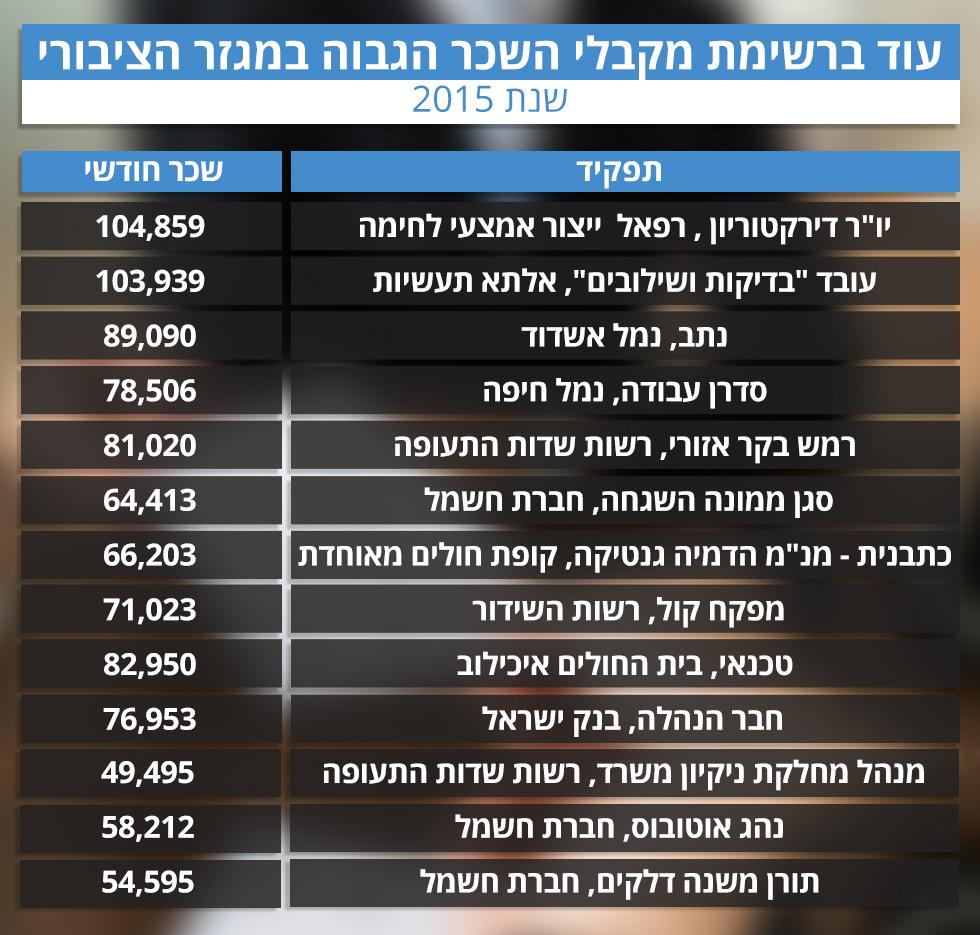 שיאני השכר במגזר הציבורי (נתוני משרד האוצר)