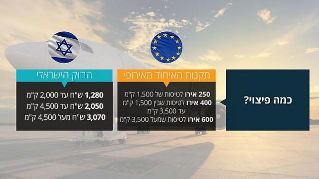תעריפי הפיצוי על פי האיחוד האירופי ועל פי החוק הישראלי