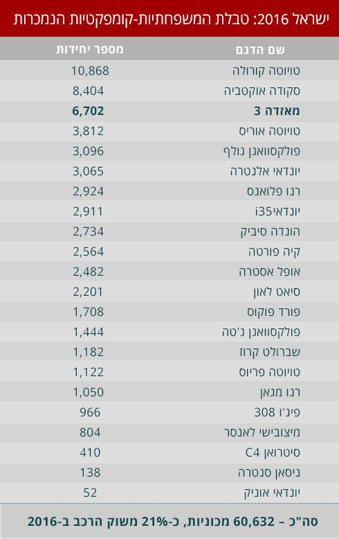 ישראל, 2016