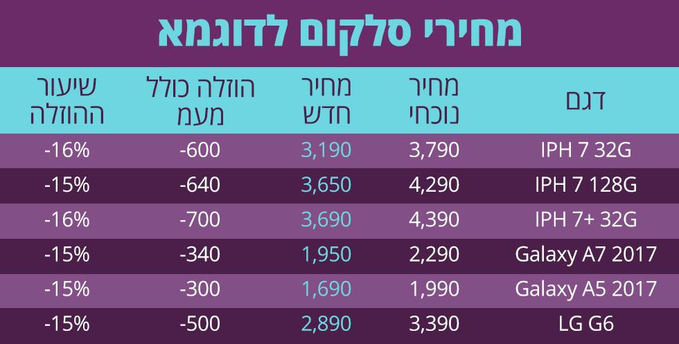 מחירי סלקום לדוגמא