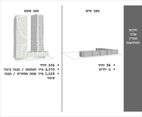 בניין נמוך ייהרס - ובמקומו ייבנה מגדל עם קומה מסחרית, מעליו קומות תעסוקה, ומעליו קומות המגורים (הדמיה: אליקים אדריכלים ובוני ערים)