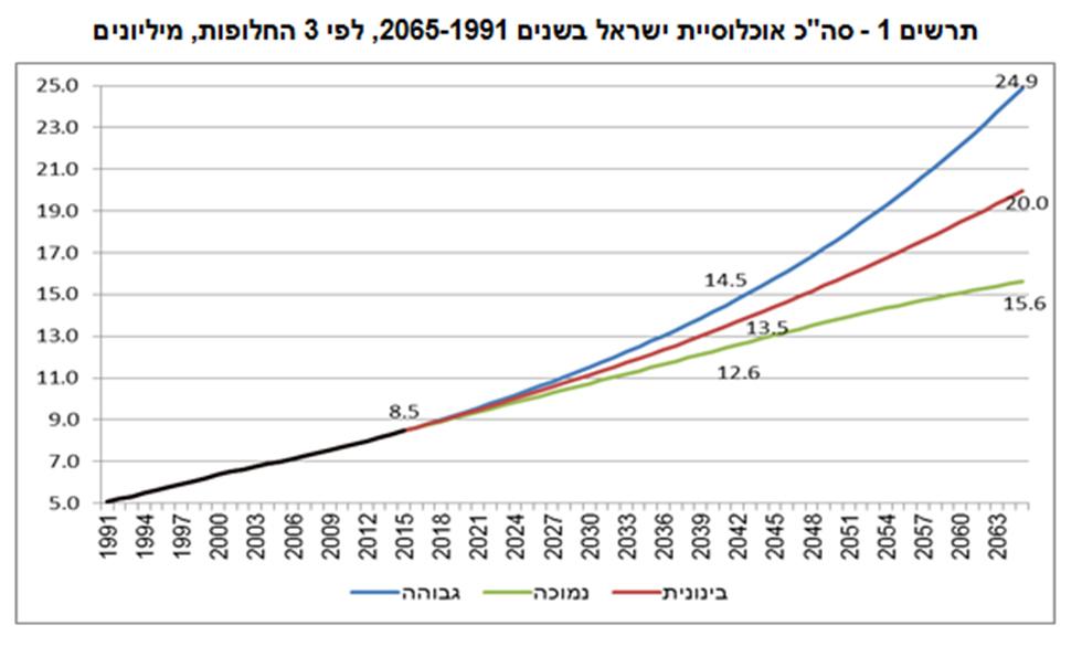 """(מתוך דו""""ח הלשכה המרכזית לסטטיסטיקה) (מתוך דו"""