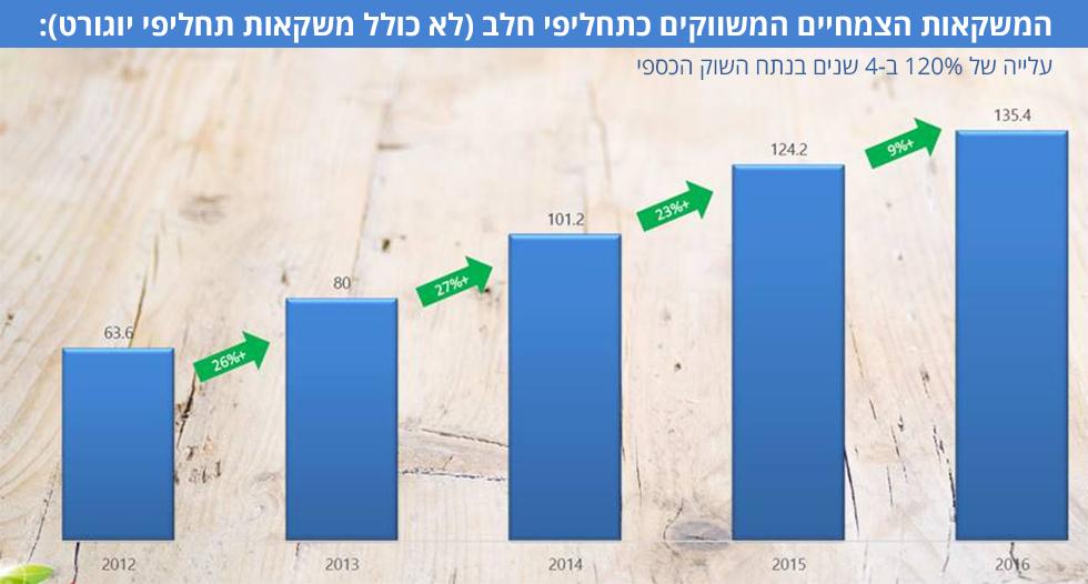 העלייה הכספית התמתנה בגלל ירידות מחירים. מבחינה כמותית: הצריכה גדלה ב-15% בין 2015 ל-2016. מקור: סטורנקסט ()