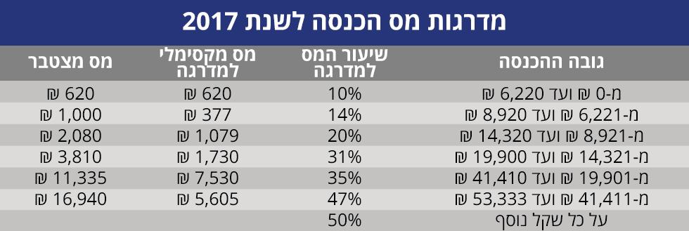 הדימיון בין חמישית למדרגות מס ההכנסה (נתונים: רשות המיסים) (נתונים: רשות המיסים)
