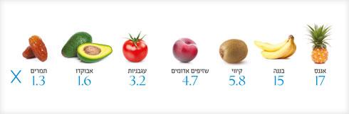 """ערכים במק""""ג סרוטונין לכל גרם מאכל (צילום: Shutterstock)"""