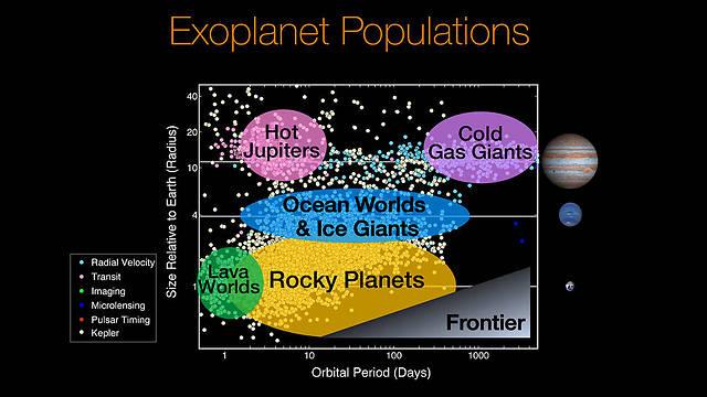 קטלוג כוכבי הלכת והמאפיינים שלהם (צילום: NASA)